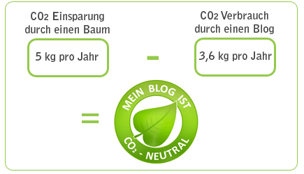 co2-neutral-berechnung